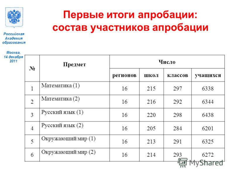 Москва, 14 декабря 2011 Российская Академия образования Первые итоги апробации: состав участников апробации Предмет Число регионовшколклассовучащихся 1 Математика (1) 162152976338 2 Математика (2) 162162926344 3 Русский язык (1) 162202986438 4 Русски