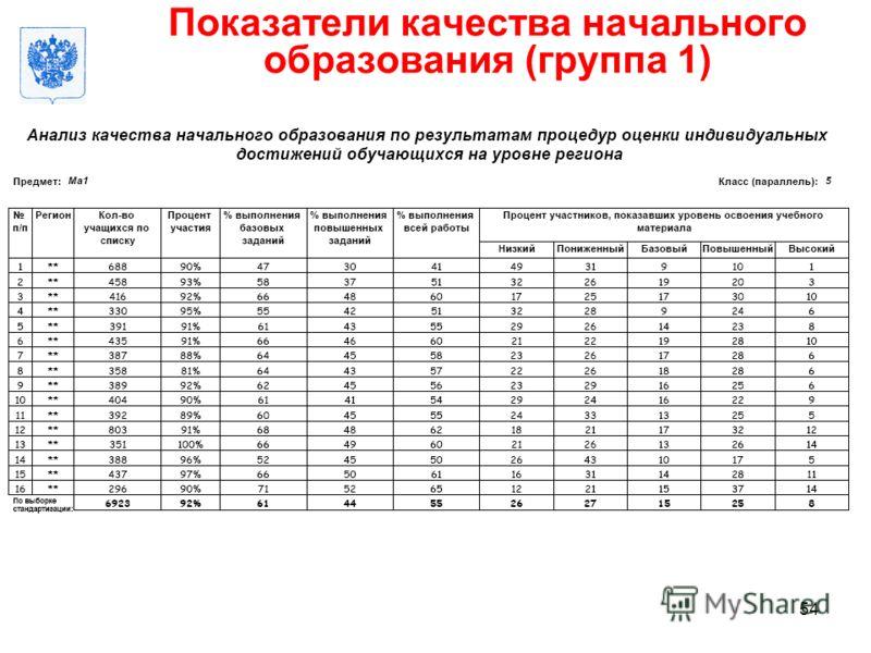 Москва, 14 декабря 2011 Российская Академия образования Показатели качества начального образования (группа 1) 54