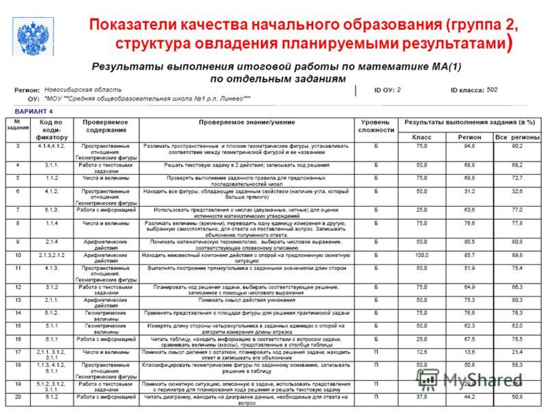 Москва, 14 декабря 2011 Российская Академия образования Показатели качества начального образования (группа 2, структура овладения планируемыми результатами ) 56