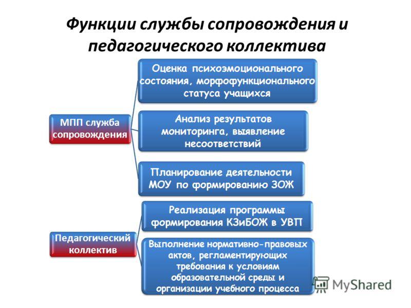 Функции службы сопровождения и педагогического коллектива