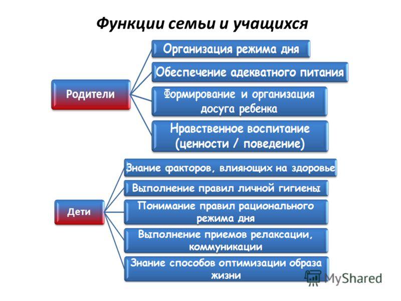 Функции семьи и учащихся