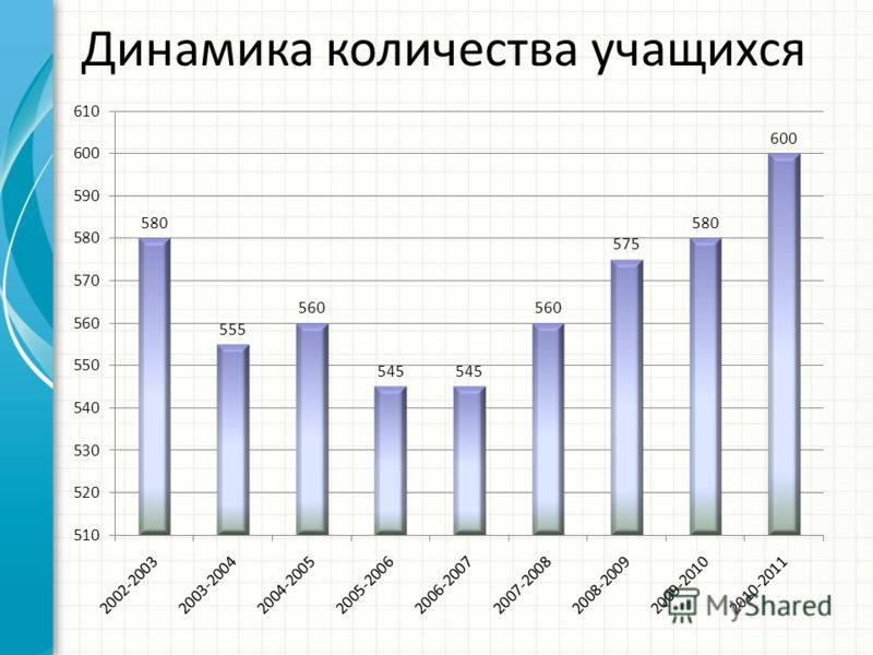 Динамика количества учащихся