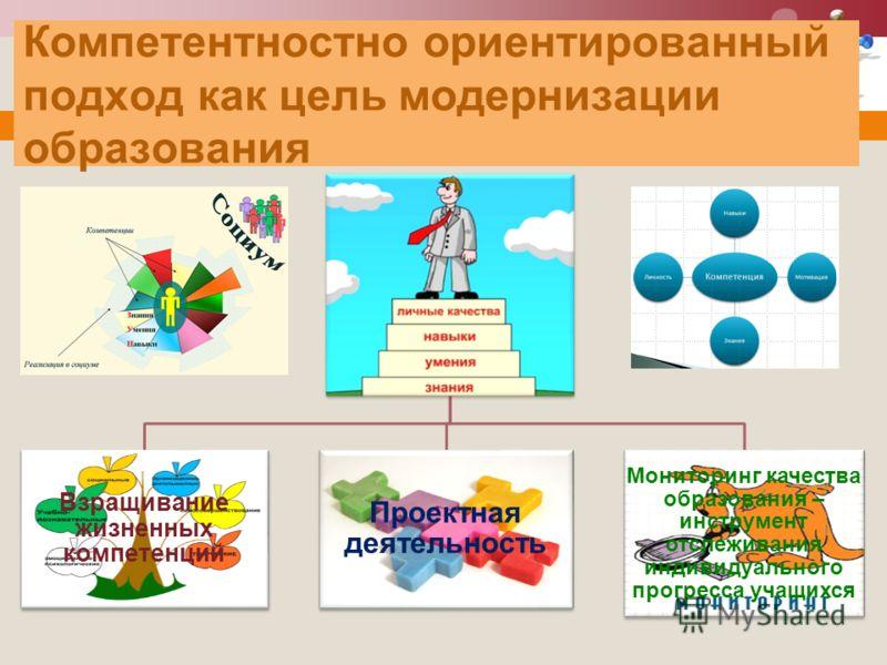 Компетентностно ориентированный подход как цель модернизации образования Взращивание жизненных компетенций Проектная деятельность Мониторинг качества образования – инструмент отслеживания индивидуального прогресса учащихся