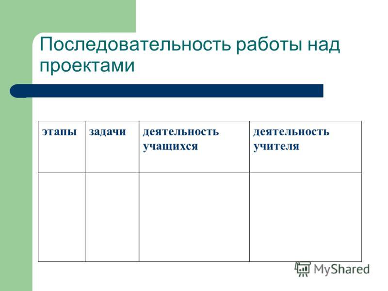 Последовательность работы над проектами этапызадачидеятельность учащихся деятельность учителя