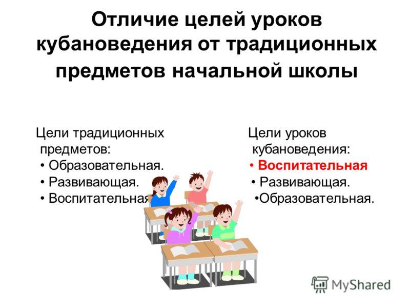 Отличие целей уроков кубановедения от традиционных предметов начальной школы Цели традиционных Цели уроков предметов: кубановедения: Образовательная. Воспитательная Развивающая. Развивающая. Воспитательная Образовательная.