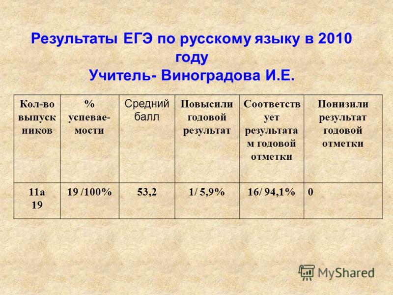 РЕЗУЛЬТАТЫ ОБУЧЕНИЯ 2007/2008 2009/2010 Начальная школа успеваемость 100% качество 59% 63,5% Основная школа успеваемость 100% качество 25% 29,5% Средняя школа успеваемость 98% 100% качество 22,5% 22%