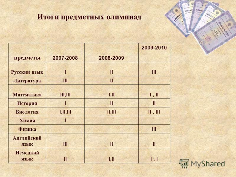 МЕДАЛИСТЫ 2009 ГОДА СУПРУН ЕКАТЕРИНА