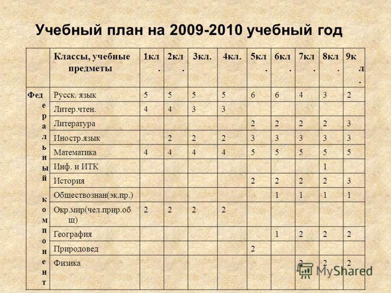 ОБЕСПЕЧЕНИЕ ПЕДАГОГИЧЕСКИМИ КАДРАМИ Количество учителей Образование и категория 2008/20092009/20102010/2011 1. Высшее образование 373837 2. Н/высшее --- 3.Средне- специальное 432 4.Нет пед. образования --- 5. Разряды(8-11) 35 6. Разряды(12) 955 Перва