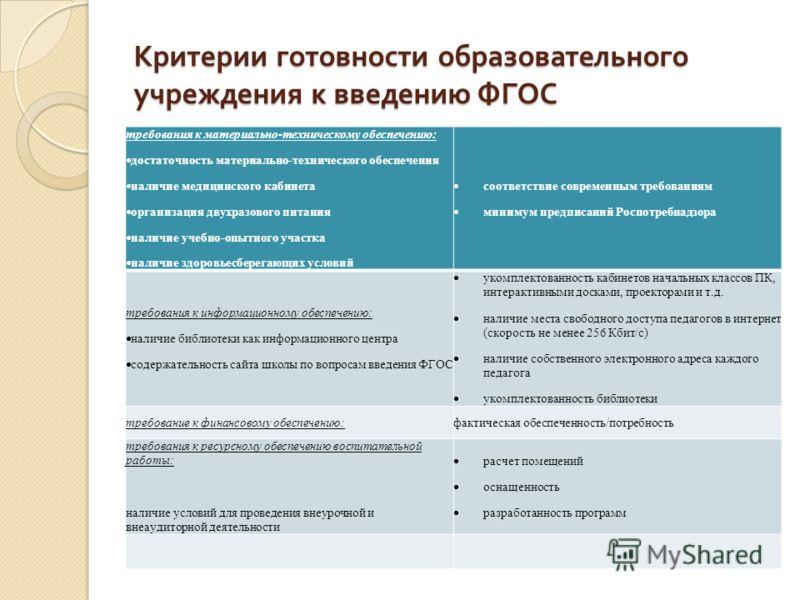 Критерии готовности образовательного учреждения к введению ФГОС требования к материально-техническому обеспечению: достаточность материально-технического обеспечения наличие медицинского кабинета организация двухразового питания наличие учебно-опытно