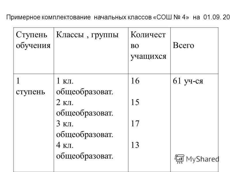 Примерное комплектование начальных классов «СОШ 4» на 01.09. 2011г. Ступень обучения Классы, группыКоличест во учащихся Всего 1 ступень 1 кл. общеобразоват. 2 кл. общеобразоват. 3 кл. общеобразоват. 4 кл. общеобразоват. 16 15 17 13 61 уч-ся