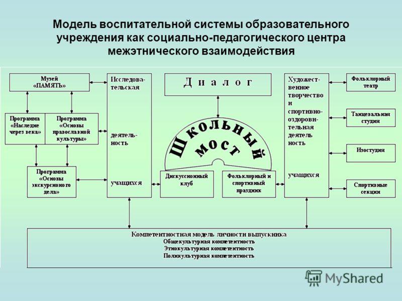 Модель воспитательной системы образовательного учреждения как социально-педагогического центра межэтнического взаимодействия