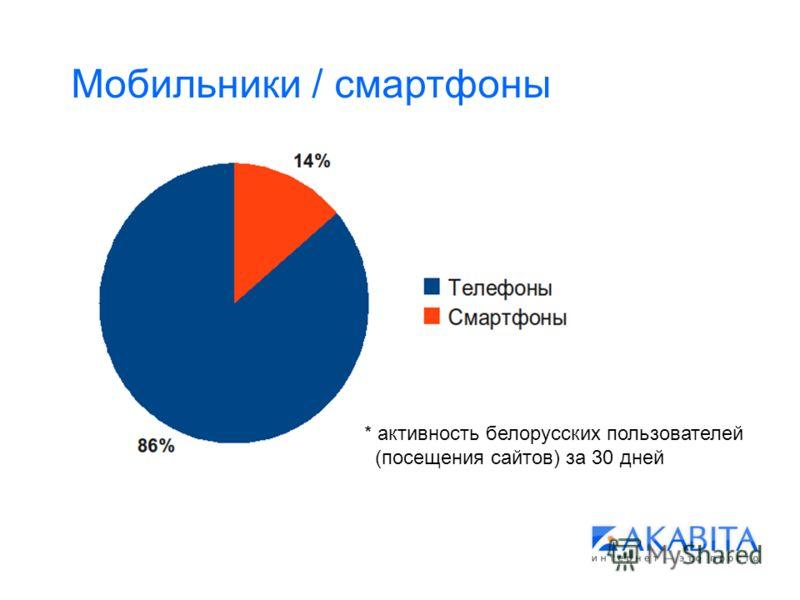 Мобильники / смартфоны * активность белорусских пользователей (посещения сайтов) за 30 дней