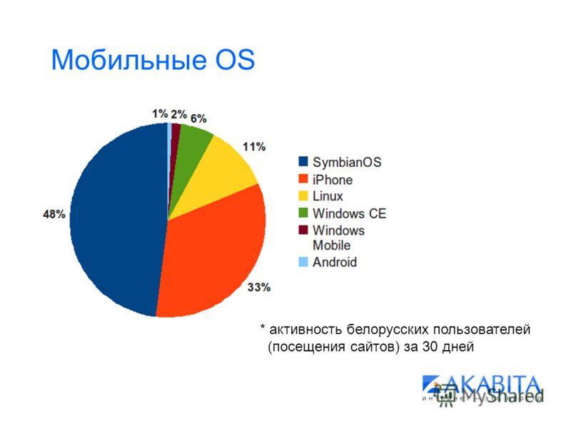 Мобильные OS * активность белорусских пользователей (посещения сайтов) за 30 дней