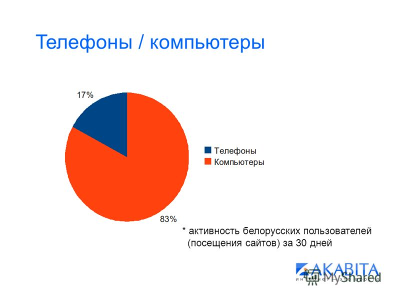 Телефоны / компьютеры * активность белорусских пользователей (посещения сайтов) за 30 дней