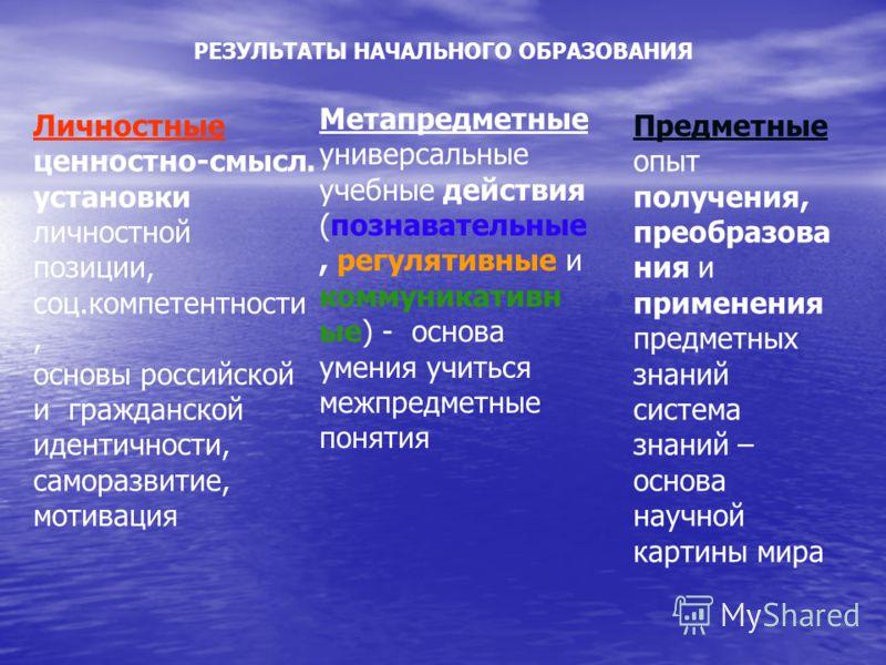 РЕЗУЛЬТАТЫ НАЧАЛЬНОГО ОБРАЗОВАНИЯ Личностные ценностно-смысл. установки личностной позиции, соц.компетентности, основы российской и гражданской идентичности, саморазвитие, мотивация Метапредметные универсальные учебные действия (познавательные, регул