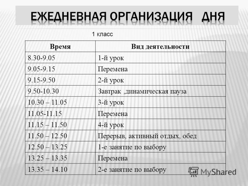 ВремяВид деятельности 8.30-9.051-й урок 9.05-9.15Перемена 9.15-9.502-й урок 9.50-10.30Завтрак,динамическая пауза 10.30 – 11.053-й урок 11.05-11.15Перемена 11.15 – 11.504-й урок 11.50 – 12.50Перерыв, активный отдых, обед 12.50 – 13.251-е занятие по вы