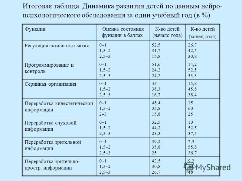 Итоговая таблица. Динамика развития детей по данным нейро- психологического обследования за один учебный год (в %) ФункцииОценка состояния функции в баллах К-во детей (начало года) К-во детей (конец года) Регуляция активности мозга 0–1 1,5–2 2,5–3 52