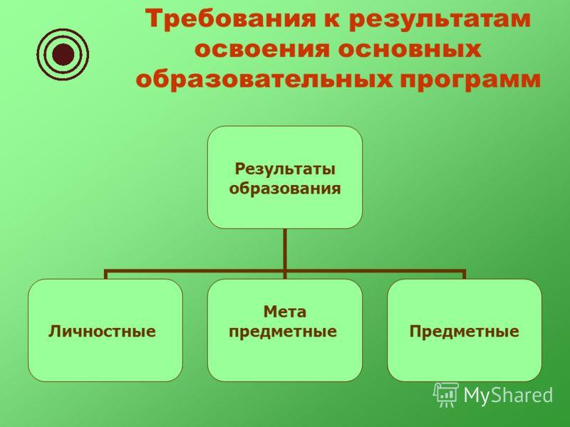 Требования к результатам освоения основных образовательных программ Результаты образования Личностные Мета предметныеПредметные