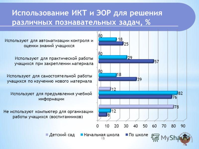 Использование ИКТ и ЭОР для решения различных познавательных задач, % 15