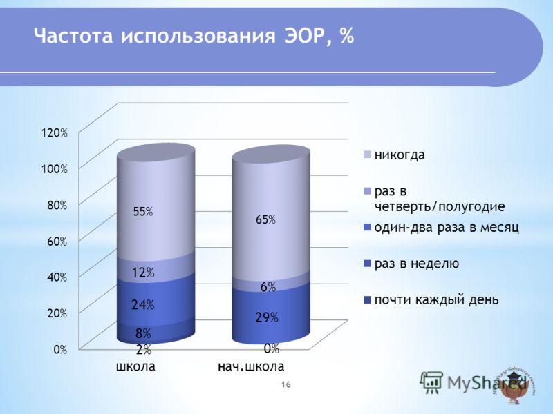 Частота использования ЭОР, % 16