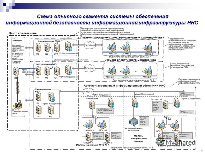 14 Схема опытного сегмента