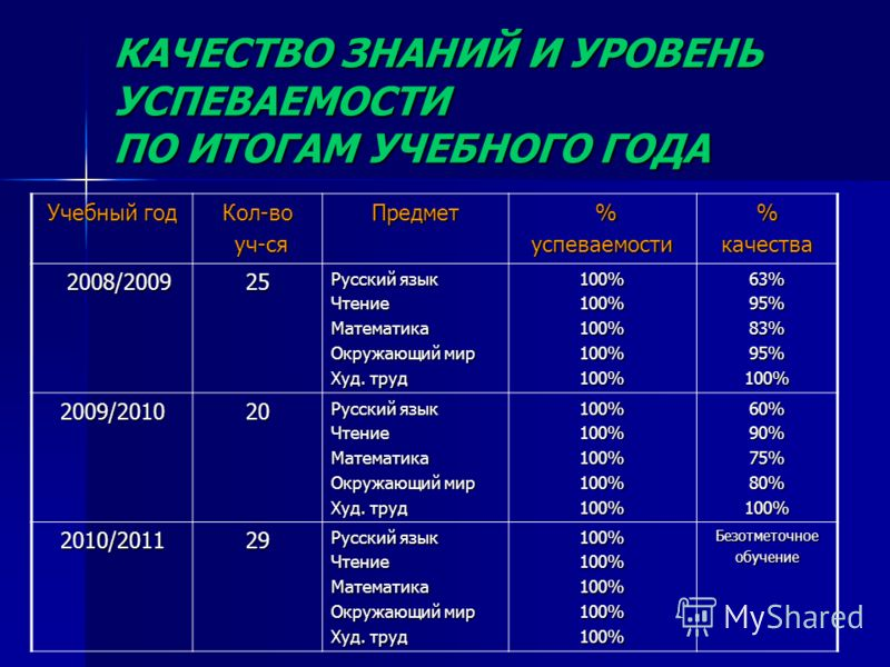 КАЧЕСТВО ЗНАНИЙ И УРОВЕНЬ УСПЕВАЕМОСТИ ПО ИТОГАМ УЧЕБНОГО ГОДА Учебный год Кол-во уч-ся уч-сяПредмет %успеваемости%качества 2008/2009 2008/200925 Русский язык ЧтениеМатематика Окружающий мир Худ. труд 100%100%100%100%100%63%95%83%95%100% 2009/201020