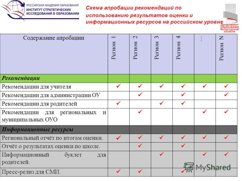 Схема апробации рекомендаций по использованию результатов оценки и информационных ресурсов на российском уровне Содержание апробации Регион 1 Регион 2 Регион 3Регион 4 … Регион N Рекомендации Рекомендации для учителя Рекомендации для администрации ОУ