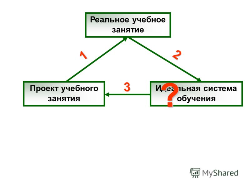 Реальное учебное занятие Проект учебного занятия Идеальная система обучения 1 2 3 ?