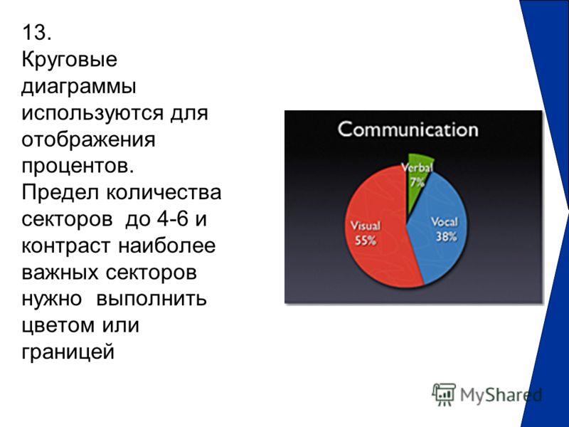 13. Круговые диаграммы используются для отображения процентов. Предел количества секторов до 4-6 и контраст наиболее важных секторов нужно выполнить цветом или границей