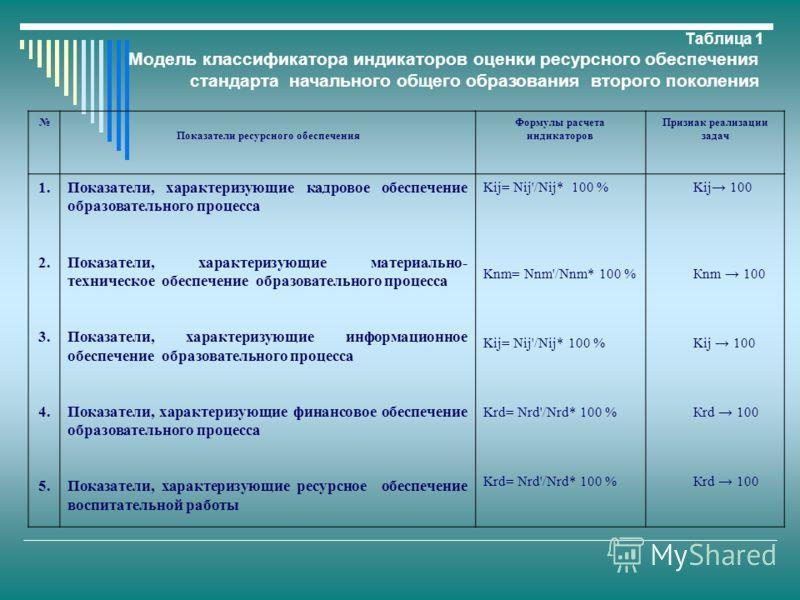 Таблица 1 Модель классификатора индикаторов оценки ресурсного обеспечения стандарта начального общего образования второго поколения Показатели ресурсного обеспечения Формулы расчета индикаторов Признак реализации задач 1. 2. 3. 4. 5. Показатели, хара