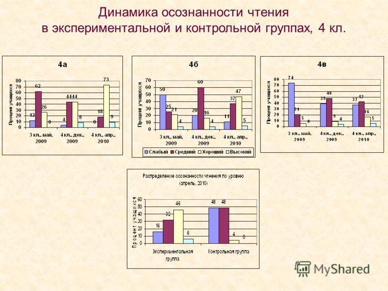 Динамика осознанности чтения в экспериментальной и контрольной группах, 4 кл.