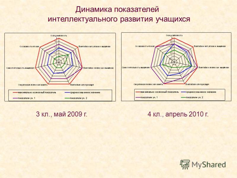 3 кл., май 2009 г. 4 кл., апрель 2010 г. Динамика показателей интеллектуального развития учащихся
