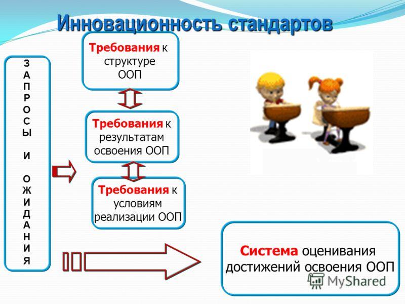 ЗАПРОСЫИОЖИДАНИЯЗАПРОСЫИОЖИДАНИЯ Требования к структуре ООП Требования к результатам освоения ООП Требования к условиям реализации ООП Инновационность стандартов Система оценивания достижений освоения ООП