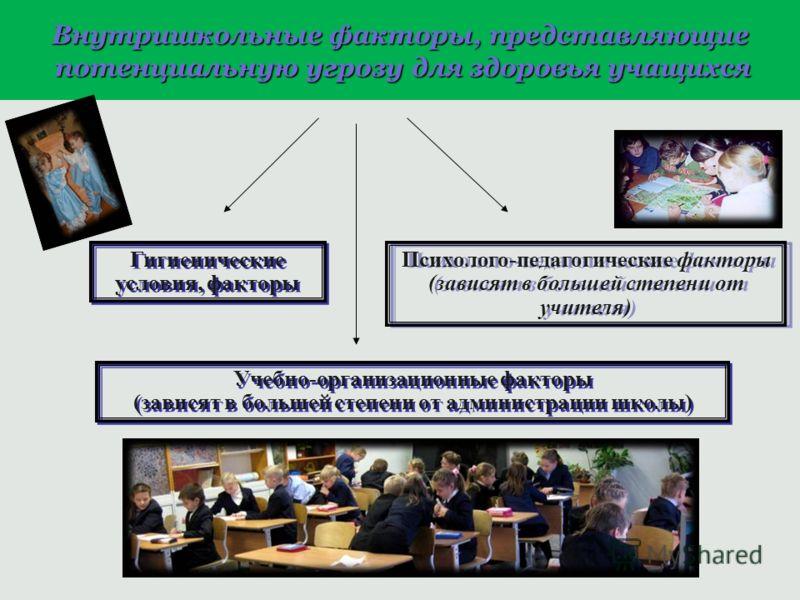 Гигиенические условия, факторы Учебно-организационные факторы (зависят в большей степени от администрации школы) Учебно-организационные факторы (зависят в большей степени от администрации школы) Психолого-педагогические факторы (зависят в большей сте