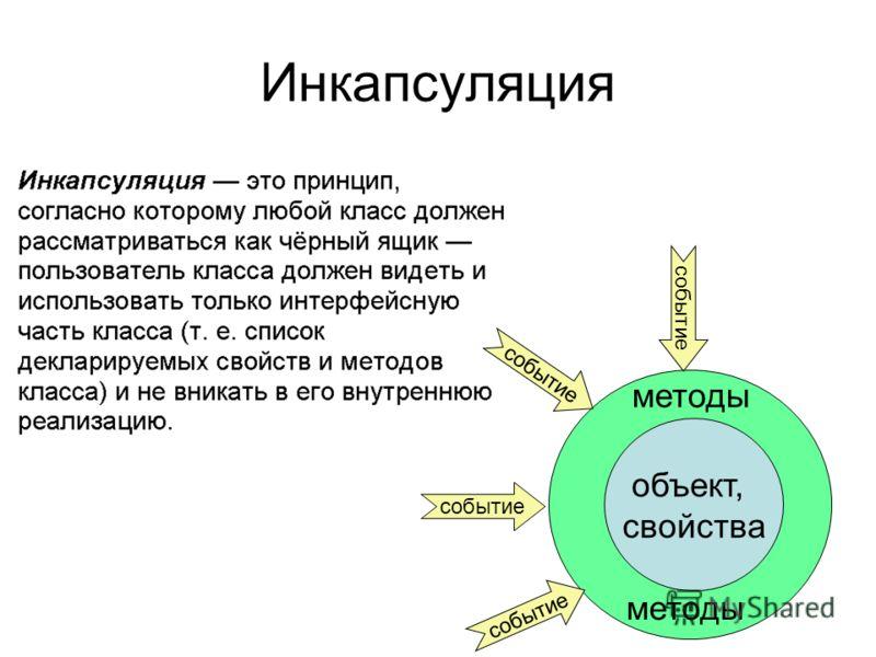 Инкапсуляция объект, свойства методы событие