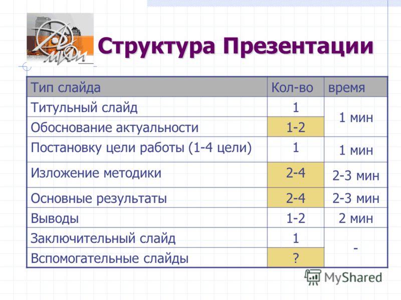 Структура Презентации Тип слайдаКол-вовремя Титульный слайд1 1 мин Обоснование актуальности1-2 Постановку цели работы (1-4 цели)1 1 мин Изложение методики2-4 2-3 мин Основные результаты2-42-3 мин Выводы1-22 мин Заключительный слайд1 - Вспомогательные