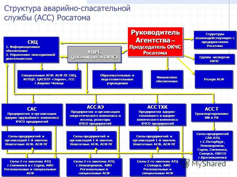 Силы 2-го эшелона АТЦ г.Снежинск и г.Саров, АИО Региональные и специальные АСФ Силы 2-го эшелона АТЦ г.Нововоронеж, АИО Региональные и специальные АСФ Силы 2-го эшелона АТЦ г.Северск, АИО Региональные и специальные АСФ Структура аварийно-спасательной
