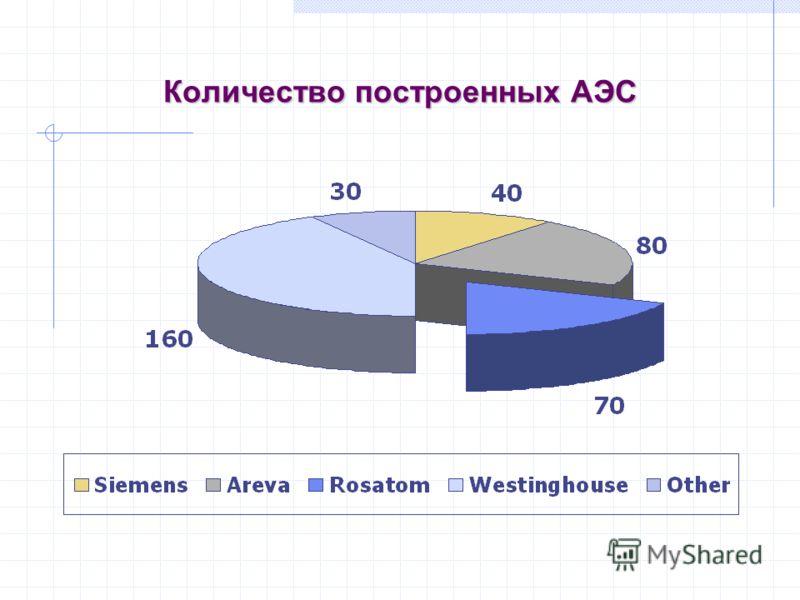 Количество построенных АЭС