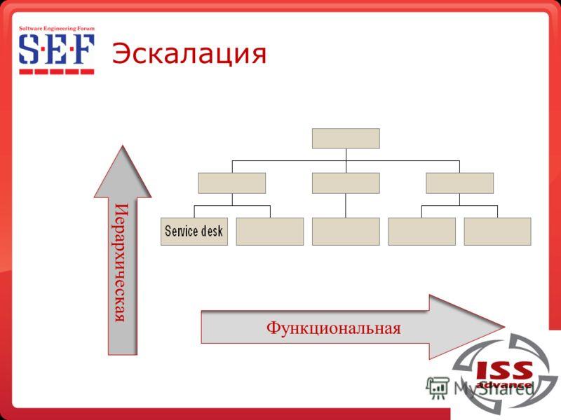Эскалация Функциональная Иерархическая