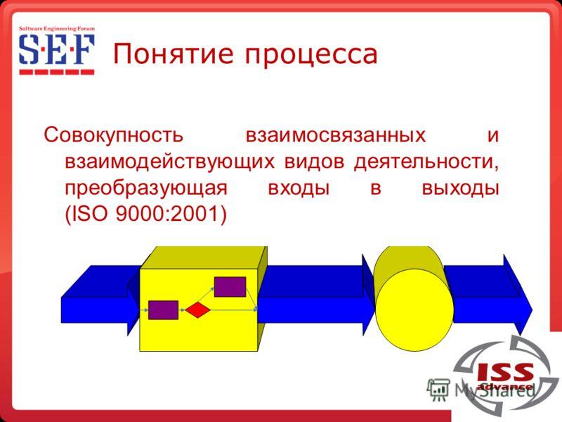 Понятие процесса Совокупность взаимосвязанных и взаимодействующих видов деятельности, преобразующая входы в выходы (ISO 9000:2001)