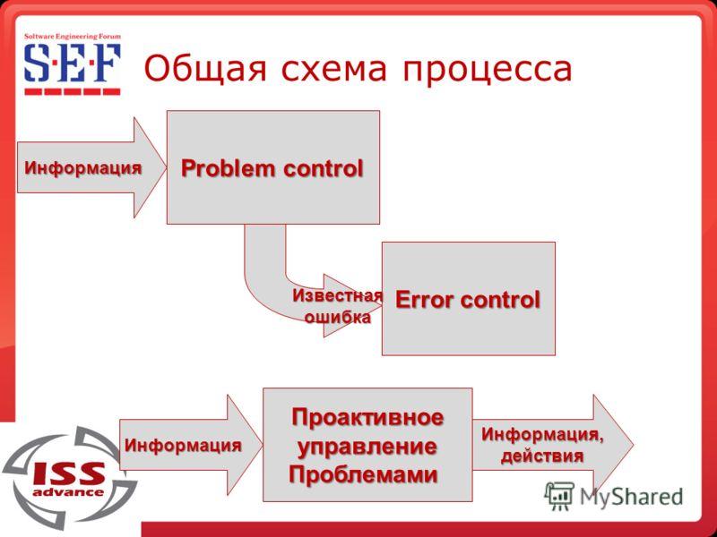 Общая схема процесса Проактивное управление Проблемами Problem control Error control Информация Информация, действия Информация Известная ошибка