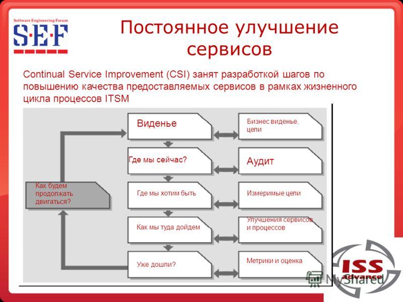 Постоянное улучшение сервисов Continual Service Improvement (CSI) занят разработкой шагов по повышению качества предоставляемых сервисов в рамках жизненного цикла процессов ITSM Виденье Бизнес виденье, цели Аудит Измеримые цели Улучшения сервисов и п