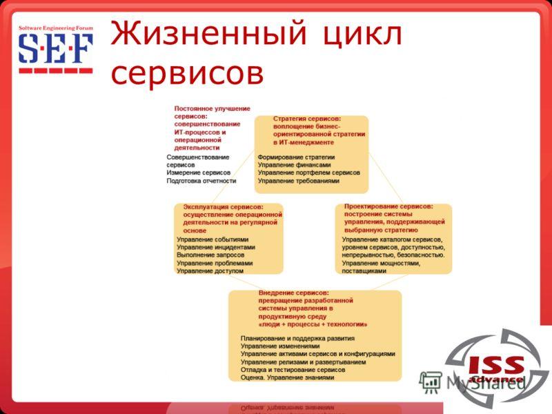 Жизненный цикл сервисов