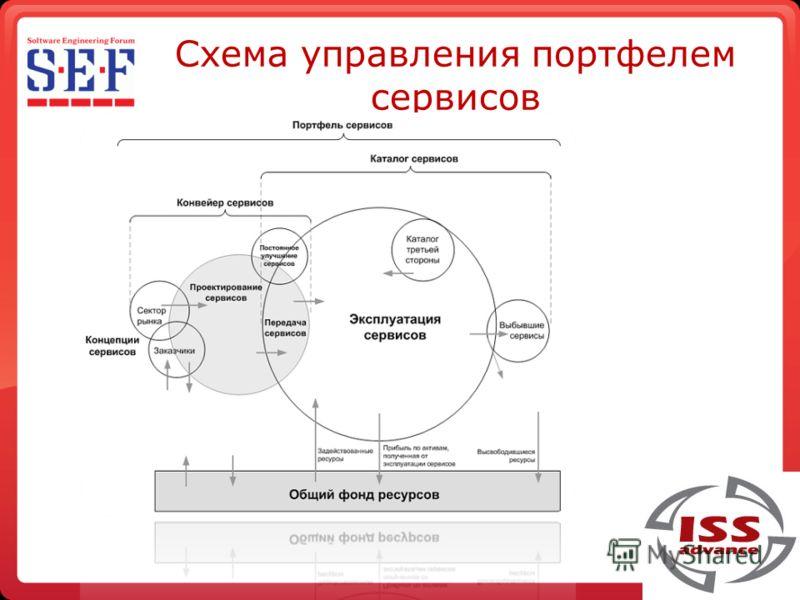 Схема управления портфелем сервисов