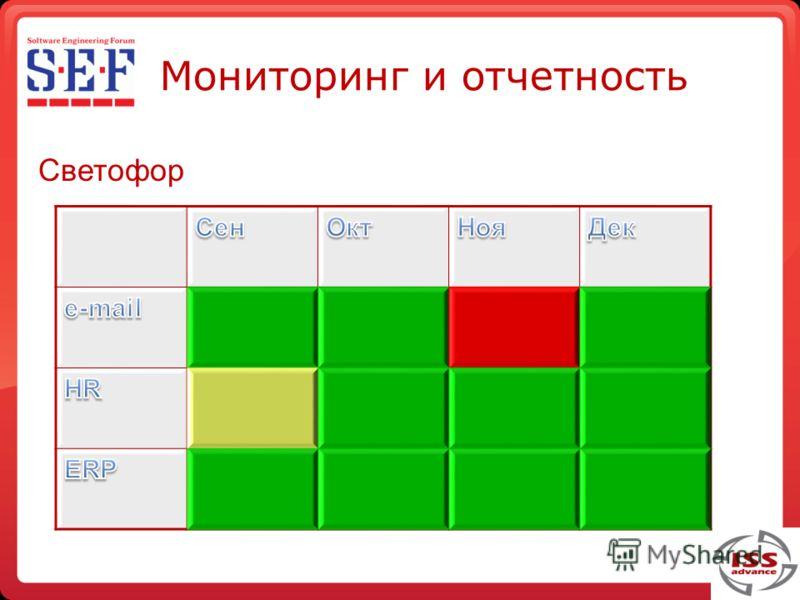 Мониторинг и отчетность Светофор