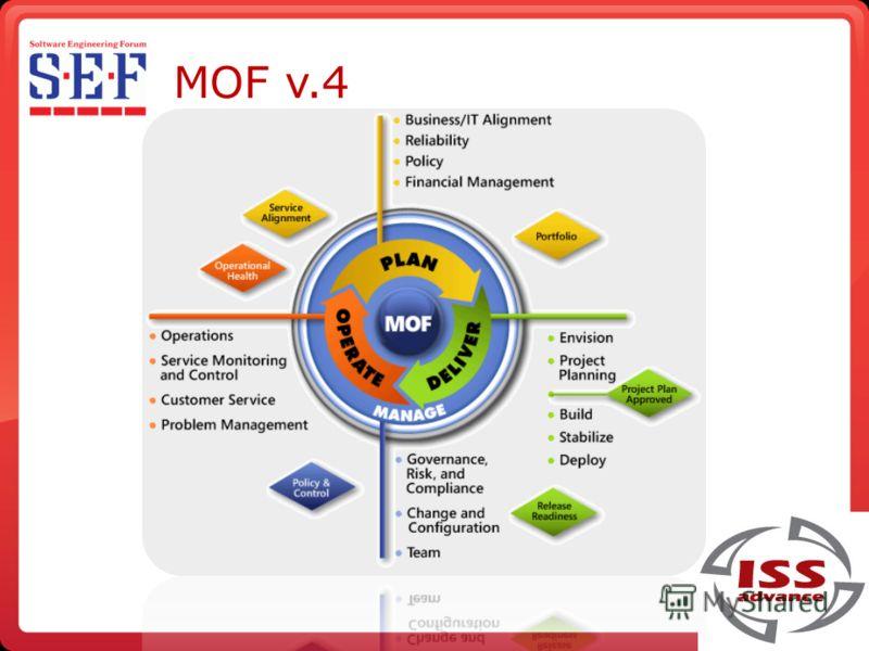 MOF v.4