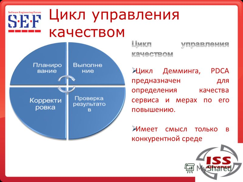 Цикл управления качеством