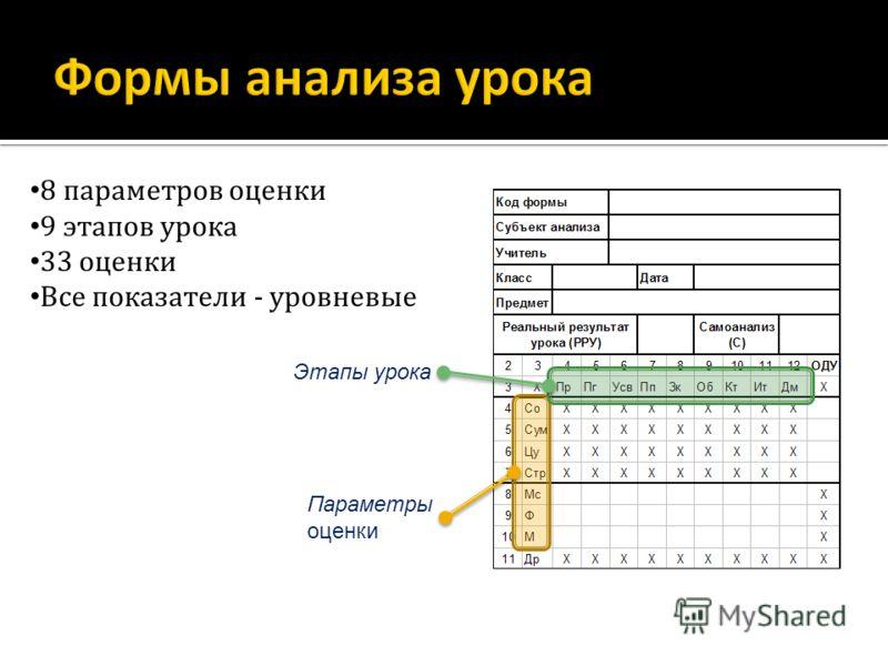 8 параметров оценки 9 этапов урока 33 оценки Все показатели - уровневые Параметры оценки Этапы урока
