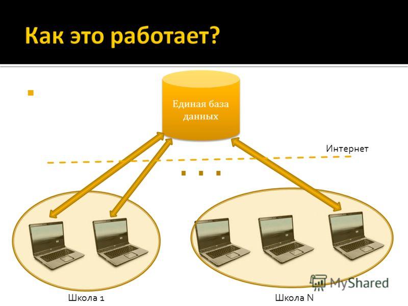 Единая база данных Школа 1Школа N Интернет...