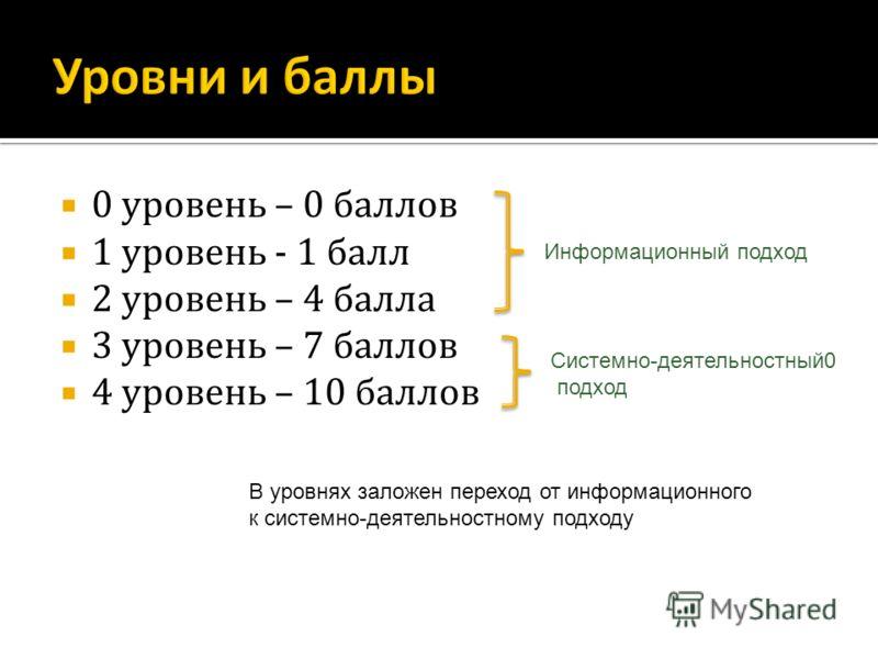 0 уровень – 0 баллов 1 уровень - 1 балл 2 уровень – 4 балла 3 уровень – 7 баллов 4 уровень – 10 баллов В уровнях заложен переход от информационного к системно-деятельностному подходу Информационный подход Системно-деятельностный0 подход